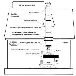 Отзывы о Печь Бренеран для бани АОТ-12 в КАМНЕ