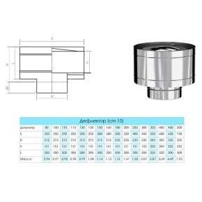 Craft HF дефлектор (316/0,8) Ф115