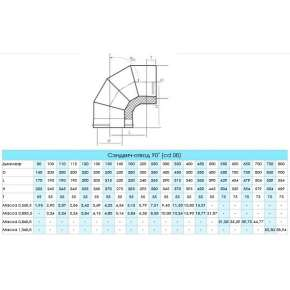 Craft HF-25BP сэндвич-колено 90° (316/0,8/полимер) Ф150х200