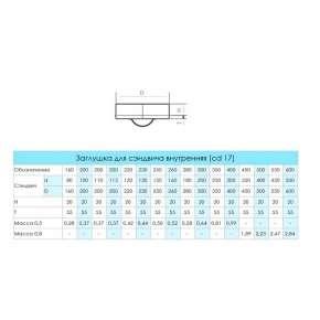 Craft GS/HF заглушка д/сэнд внутренняя (316/0,5) Ф220
