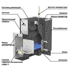 Печи для бани газовые с теплообменником Уплотнения теплообменника Машимпэкс (GEA) NH350L Оренбург