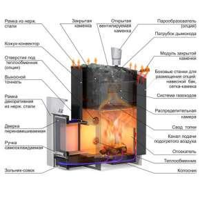 Печь Ермак 20 премиум сталь
