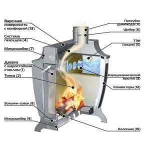 Печь-котел Aqua-C Стокер - Stoker 220