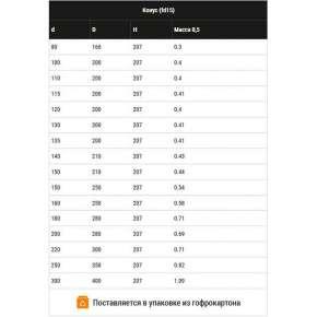 Конус (нерж. 0,5мм) Ф210х150