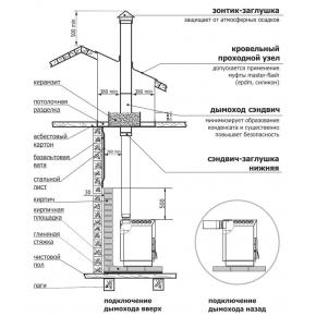 Отзывы о Печь ТОП 200 (дверца чугун) Теплодар