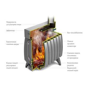 Печь Огонь-батарея 7 шоколад ТМФ (Термофор)