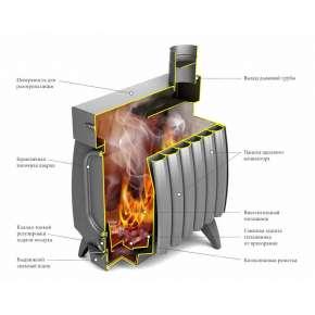 Печь Огонь-батарея 9 Лайт антрацит ТМФ (Термофор)