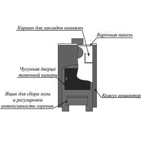 Печь Уют 1-конфорочная