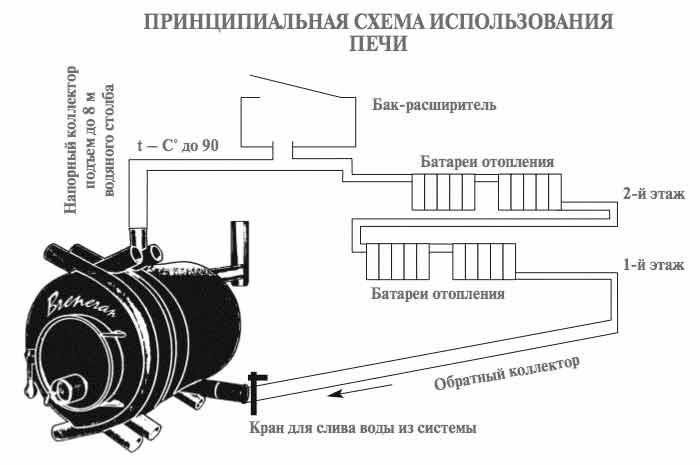 Схема монтажа печи Булерьян с водяным контуром