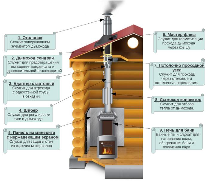 Как установить дымоход из бани установка котлов и системы дымохода