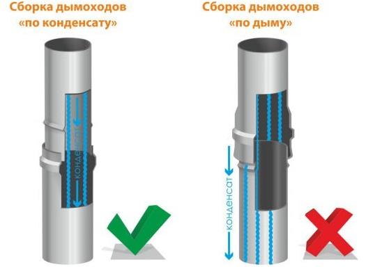 Сборка по дыму или конденсату