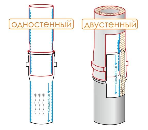 Схема сборки дымоход по