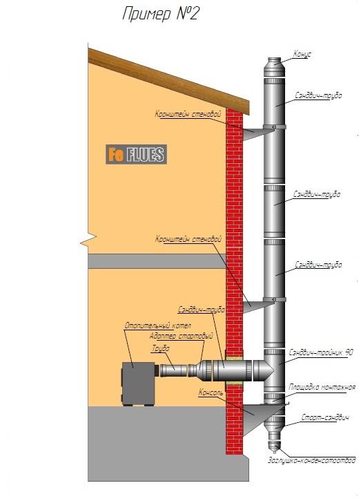 Схемы монтажа дымоходов