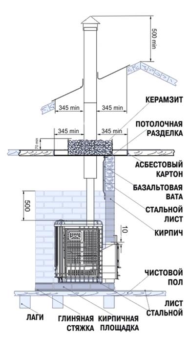 Схема сборки печи в бане